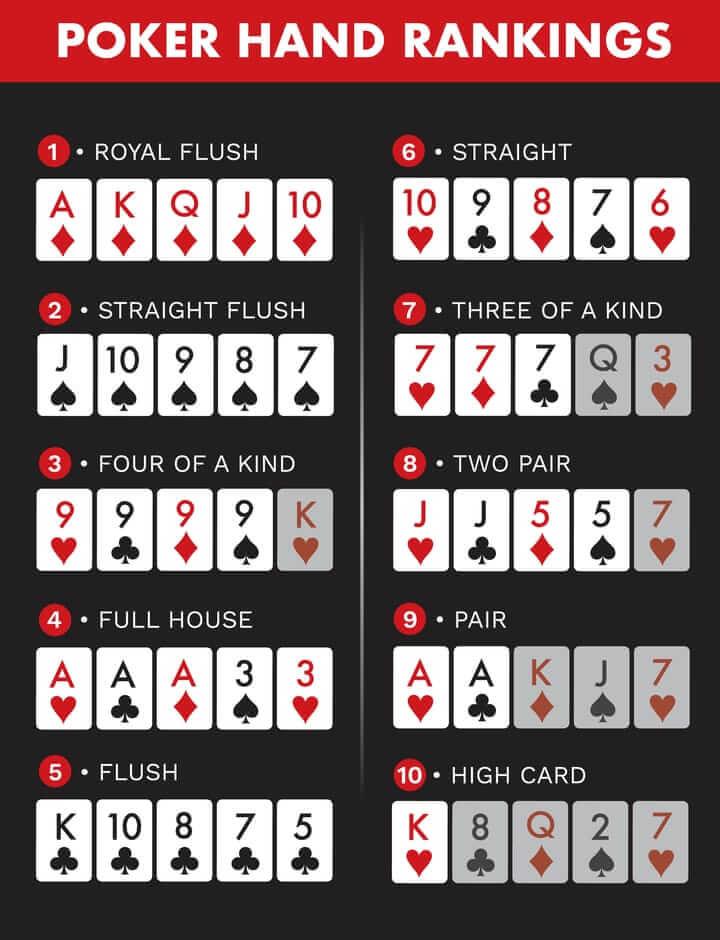 Xếp hạng Poker